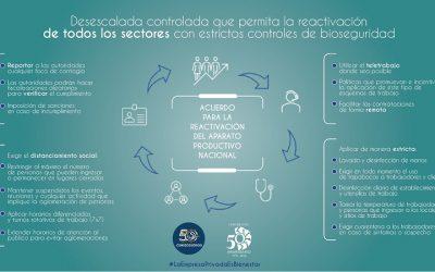 Conindustria y Consecomercio proponen reactivar la economía y salvar empleos con una flexibilización sostenida