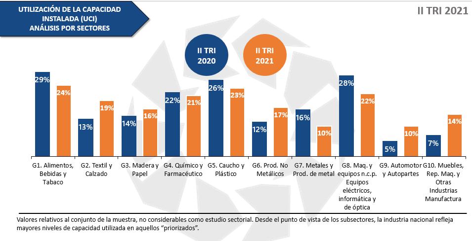 Conindustria: Encuesta de Coyuntura Industrial II trimestre de 2021