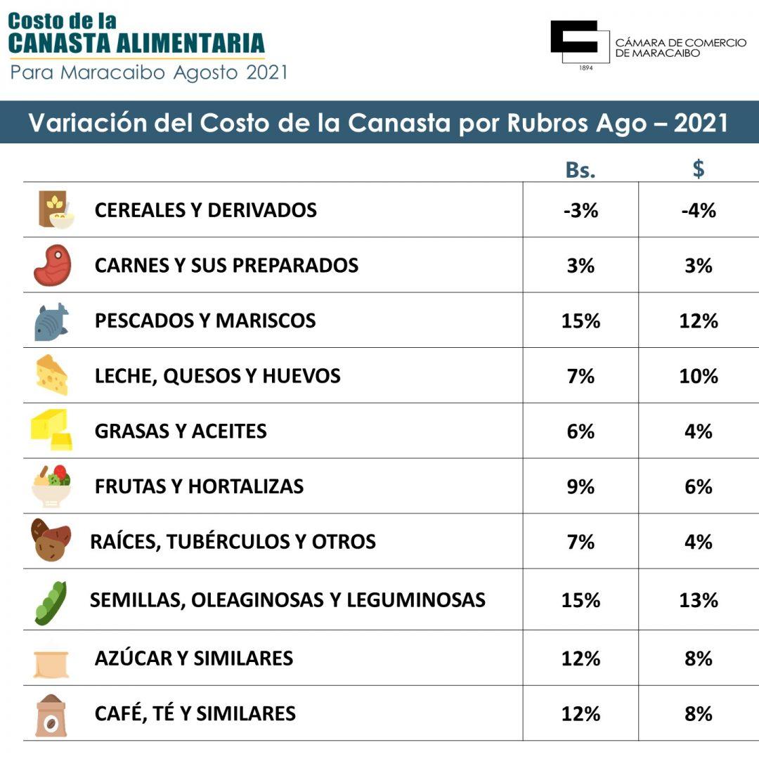 Canasta Alimentaria Maracaibo mes de agosto